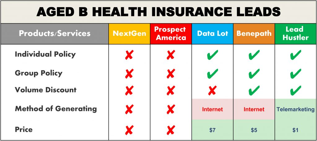 Aged B Health Insurance Leads